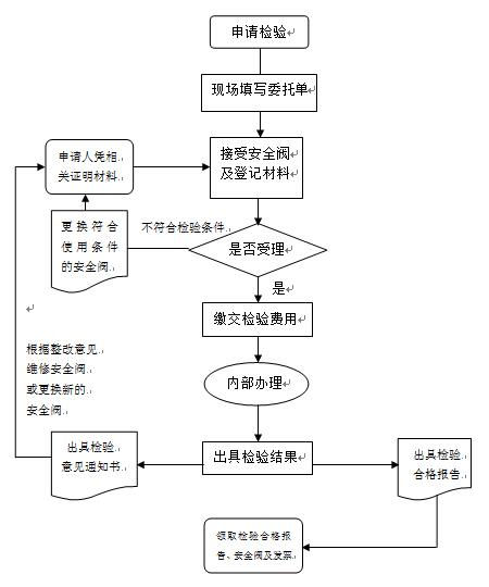 龙8国际娱乐手机登录检测流程